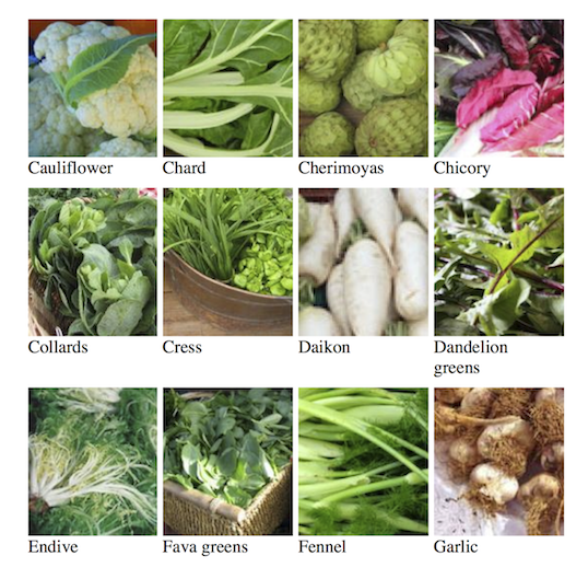 Fruits And Vegetables In Season For February And Pick Your