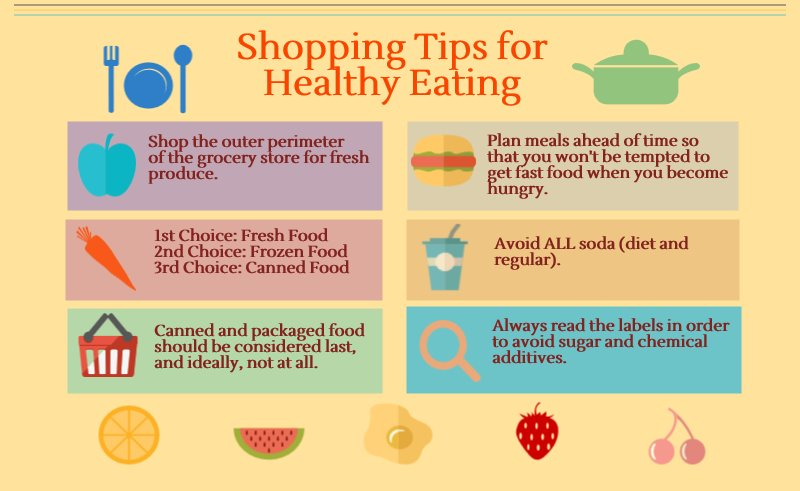 wanted to share this infographic on shopping tips for healthy eating